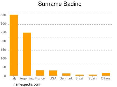 Surname Badino