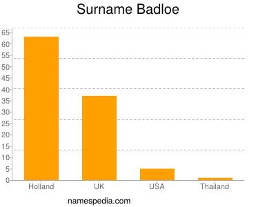 Surname Badloe
