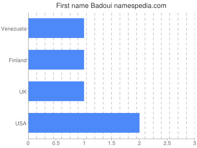 Given name Badoui
