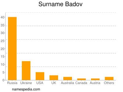 Surname Badov