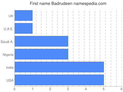 Given name Badrudeen