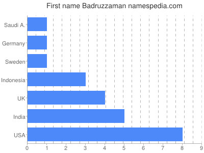 Given name Badruzzaman