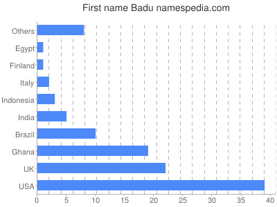 Given name Badu