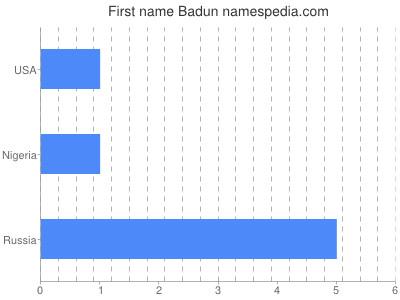 Given name Badun