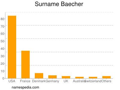 Surname Baecher