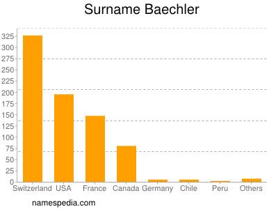 Surname Baechler