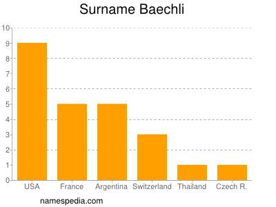 Surname Baechli