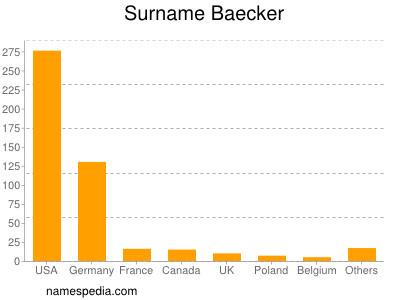Surname Baecker