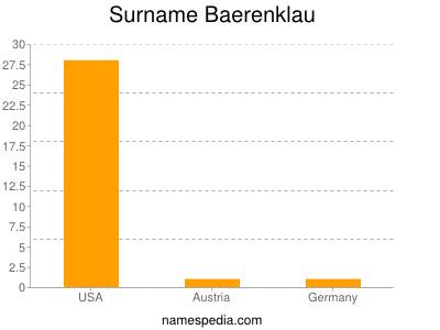Surname Baerenklau