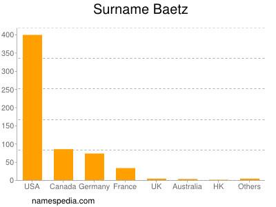 Surname Baetz
