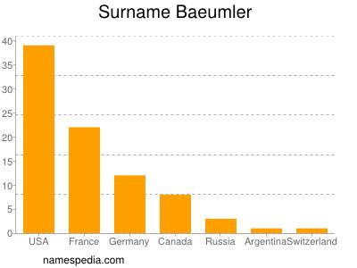 Surname Baeumler