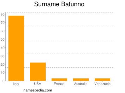 Surname Bafunno