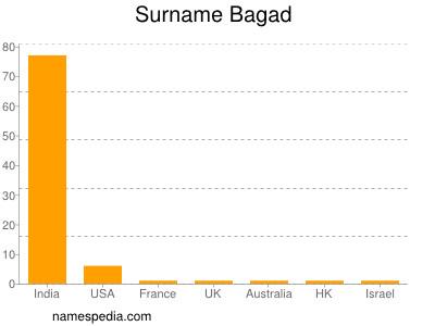 Surname Bagad