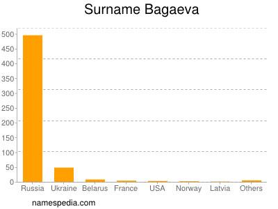 Surname Bagaeva