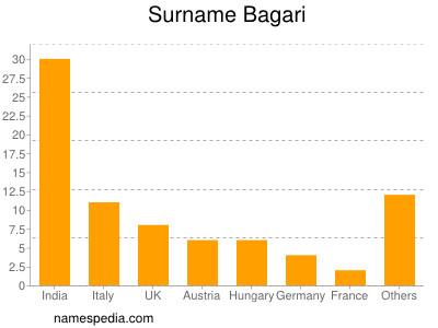 Surname Bagari