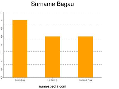 Surname Bagau