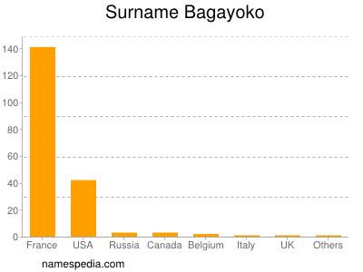 Surname Bagayoko