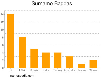 Surname Bagdas