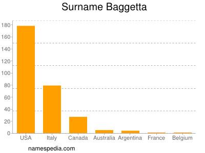 Surname Baggetta