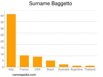 Surname Baggetto