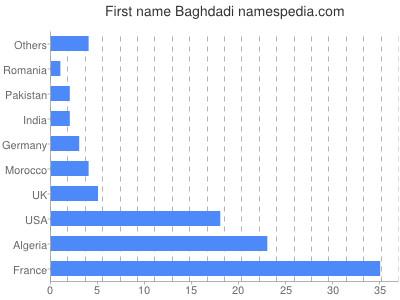 Given name Baghdadi