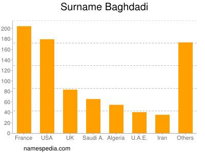Surname Baghdadi