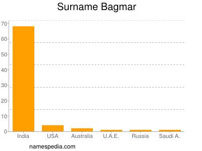 Surname Bagmar