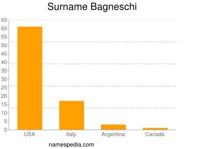 Surname Bagneschi
