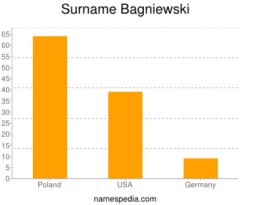 Surname Bagniewski