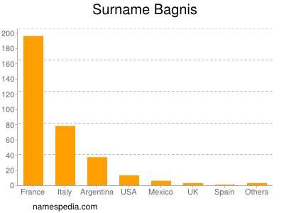 Surname Bagnis