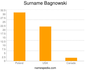 Surname Bagnowski