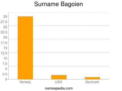 Surname Bagoien
