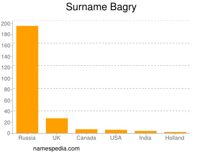 Surname Bagry