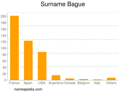 Surname Bague
