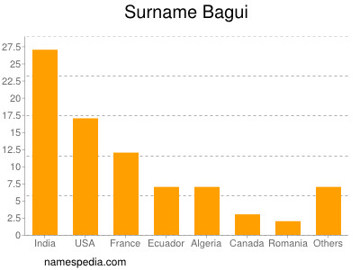 Surname Bagui