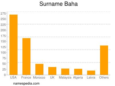 Surname Baha