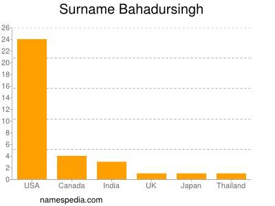 Surname Bahadursingh