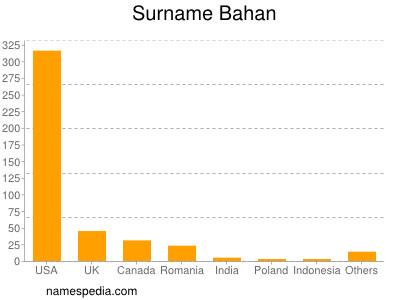 Surname Bahan