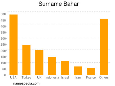 Surname Bahar