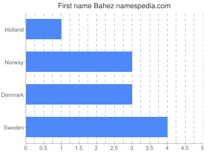 Given name Bahez