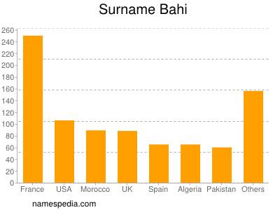 Surname Bahi