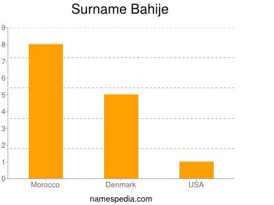 Surname Bahije