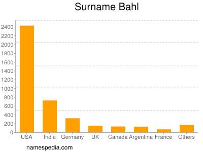 Surname Bahl