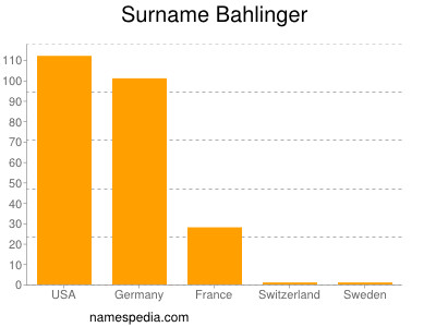 Surname Bahlinger