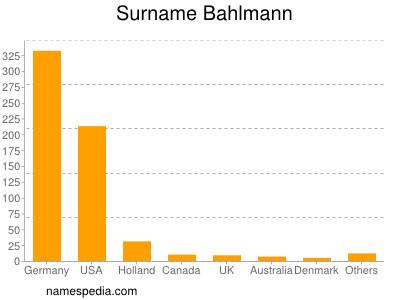Surname Bahlmann