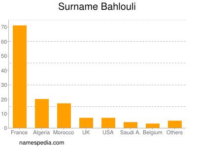 Surname Bahlouli