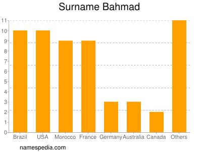 Surname Bahmad