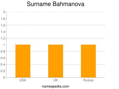 Surname Bahmanova