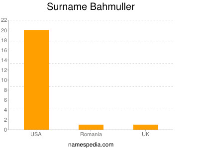 Surname Bahmuller