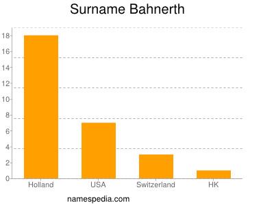 Surname Bahnerth